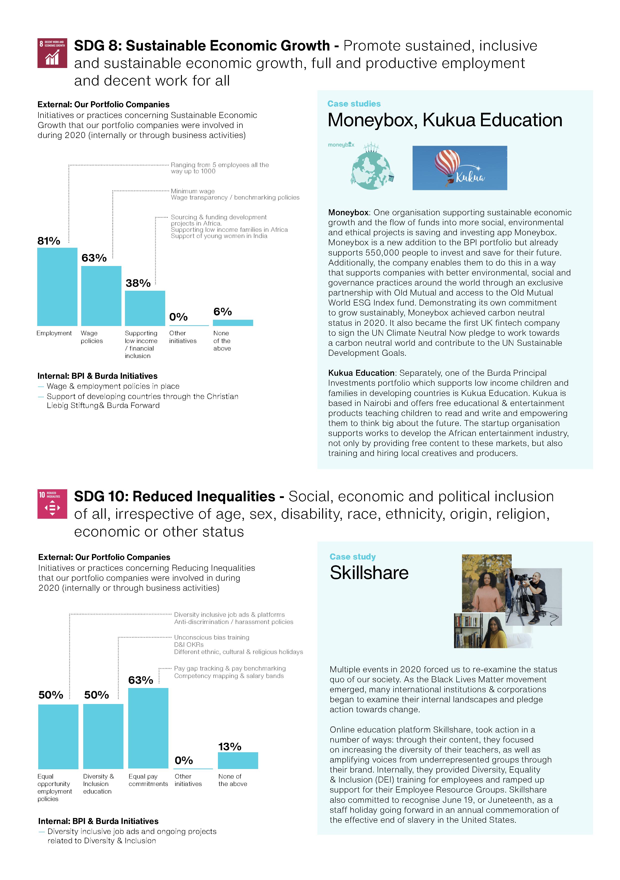 Burda Principal Investment - Impact & ESG Review